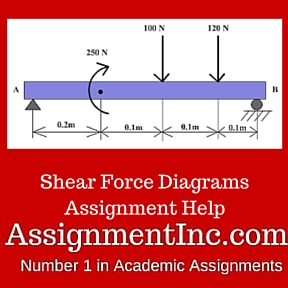 Shear Force Diagrams Assignment Help